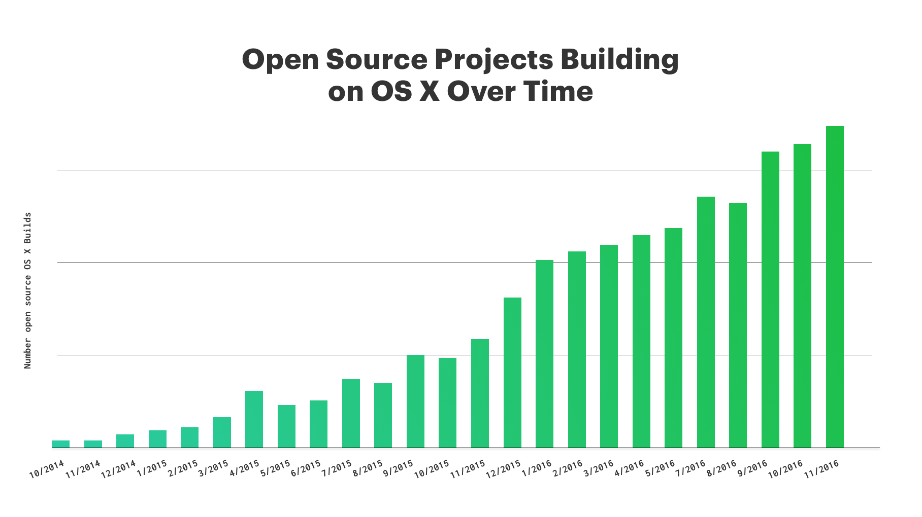 Open source builds for OS X on CircleCI are increasing over time